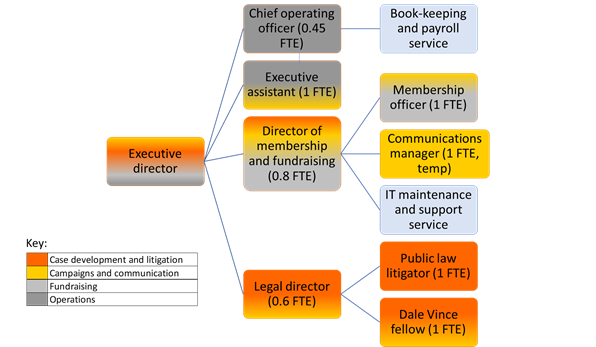 GLP Structure